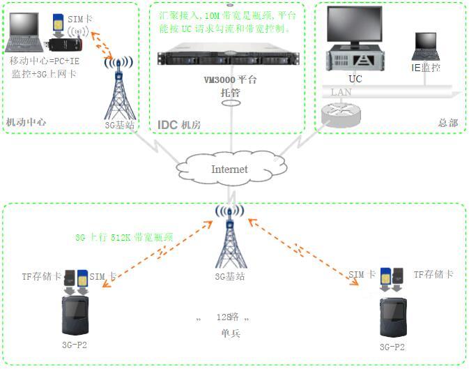 北京软件开发公司,单兵作战系统